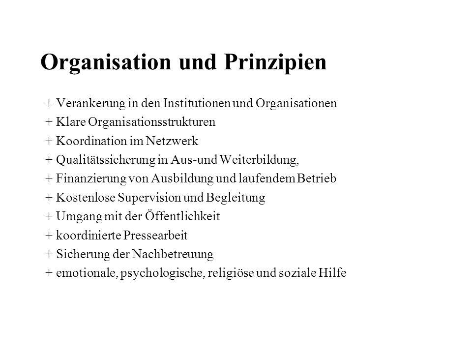 Organisation und Prinzipien + Verankerung in den Institutionen und Organisationen + Klare Organisationsstrukturen + Koordination im Netzwerk + Qualitä
