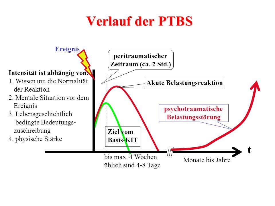 peritraumatischer Zeitraum (ca. 2 Std.) bis max. 4 Wochen üblich sind 4-8 Tage t Akute Belastungsreaktion Intensität ist abhängig von: 1. Wissen um di