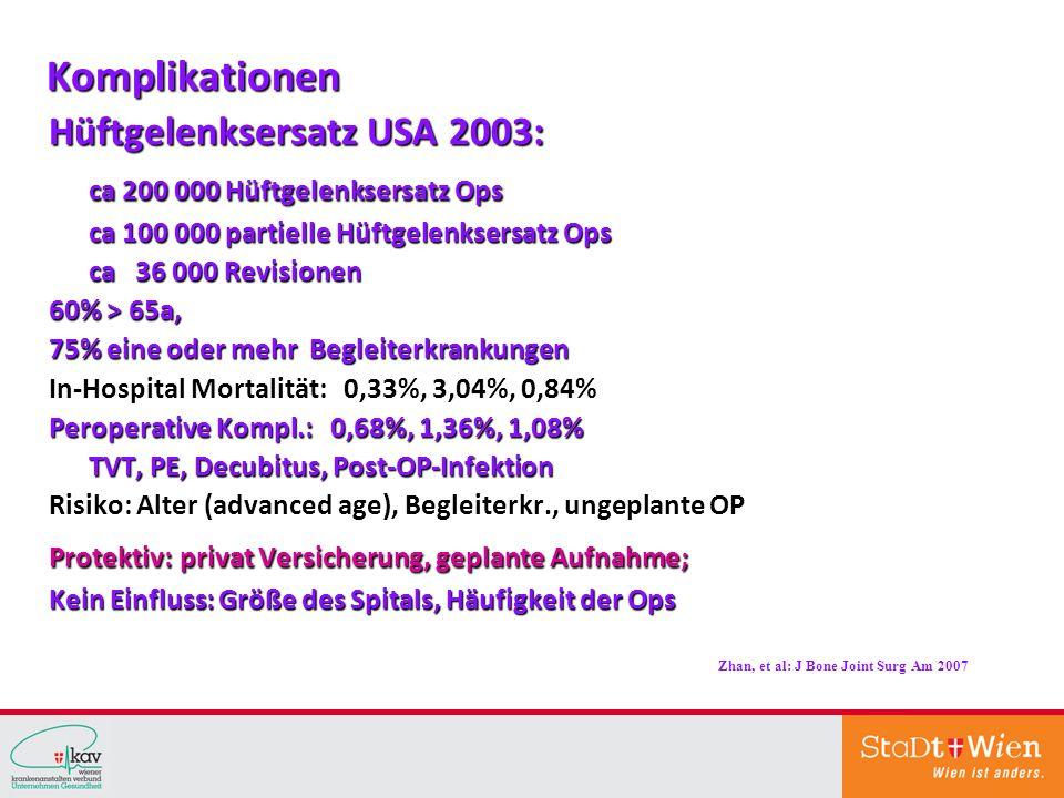 Komplikationen Hüftgelenksersatz USA 2003: ca 200 000 Hüftgelenksersatz Ops ca 100 000 partielle Hüftgelenksersatz Ops ca 100 000 partielle Hüftgelenksersatz Ops ca 36 000 Revisionen ca 36 000 Revisionen 60% > 65a, 75% eine oder mehr Begleiterkrankungen In-Hospital Mortalität: 0,33%, 3,04%, 0,84% Peroperative Kompl.: 0,68%, 1,36%, 1,08% TVT, PE, Decubitus, Post-OP-Infektion Risiko: Alter (advanced age), Begleiterkr., ungeplante OP Protektiv: privat Versicherung, geplante Aufnahme; Kein Einfluss: Größe des Spitals, Häufigkeit der Ops Zhan, et al: J Bone Joint Surg Am 2007