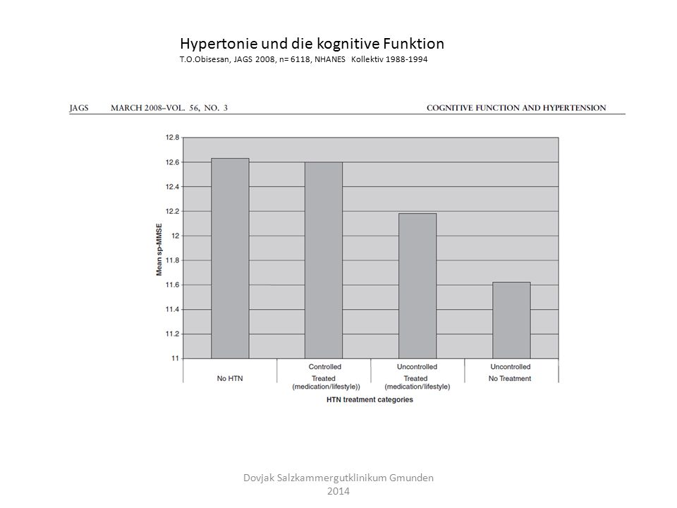 Hypertonie und die kognitive Funktion T.O.Obisesan, JAGS 2008, n= 6118, NHANES Kollektiv 1988-1994 Dovjak Salzkammergutklinikum Gmunden 2014