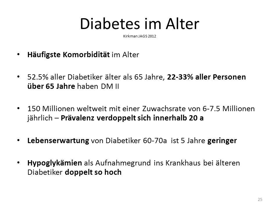 25 Diabetes im Alter Kirkman JAGS 2012 Häufigste Komorbidität im Alter 52.5% aller Diabetiker älter als 65 Jahre, 22-33% aller Personen über 65 Jahre haben DM II 150 Millionen weltweit mit einer Zuwachsrate von 6-7.5 Millionen jährlich – Prävalenz verdoppelt sich innerhalb 20 a Lebenserwartung von Diabetiker 60-70a ist 5 Jahre geringer Hypoglykämien als Aufnahmegrund ins Krankhaus bei älteren Diabetiker doppelt so hoch