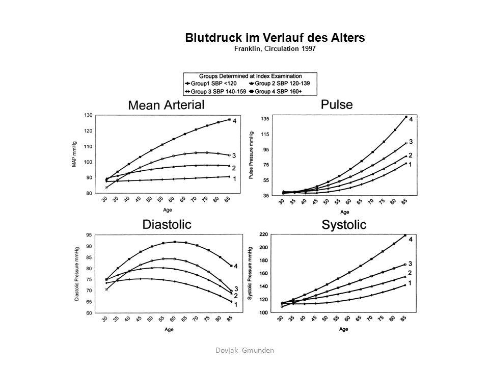 Blutdruck im Verlauf des Alters Franklin, Circulation 1997 Dovjak Gmunden