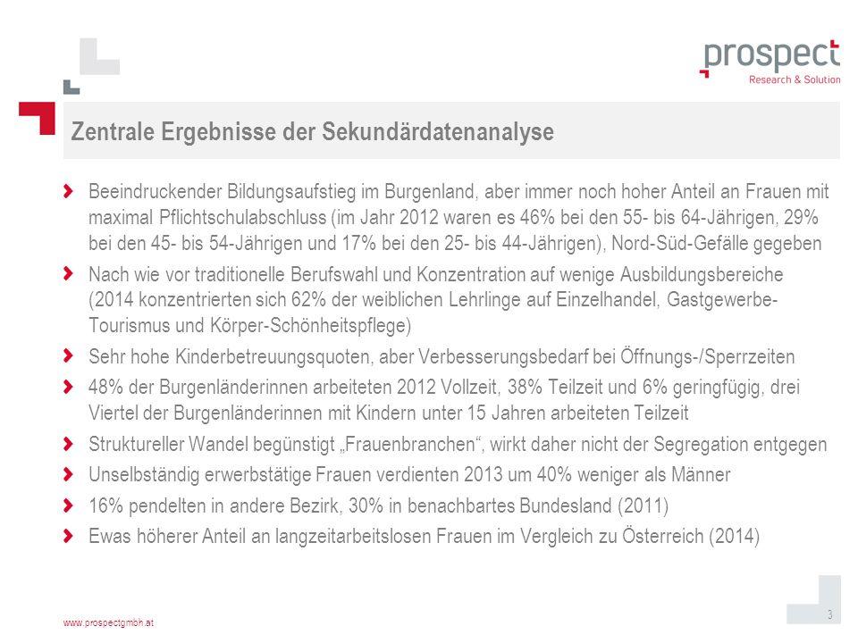 """www.prospectgmbh.at Titelmasterformat durch Klicken bearbeiten 3 Zentrale Ergebnisse der Sekundärdatenanalyse Beeindruckender Bildungsaufstieg im Burgenland, aber immer noch hoher Anteil an Frauen mit maximal Pflichtschulabschluss (im Jahr 2012 waren es 46% bei den 55- bis 64-Jährigen, 29% bei den 45- bis 54-Jährigen und 17% bei den 25- bis 44-Jährigen), Nord-Süd-Gefälle gegeben Nach wie vor traditionelle Berufswahl und Konzentration auf wenige Ausbildungsbereiche (2014 konzentrierten sich 62% der weiblichen Lehrlinge auf Einzelhandel, Gastgewerbe- Tourismus und Körper-Schönheitspflege) Sehr hohe Kinderbetreuungsquoten, aber Verbesserungsbedarf bei Öffnungs-/Sperrzeiten 48% der Burgenländerinnen arbeiteten 2012 Vollzeit, 38% Teilzeit und 6% geringfügig, drei Viertel der Burgenländerinnen mit Kindern unter 15 Jahren arbeiteten Teilzeit Struktureller Wandel begünstigt """"Frauenbranchen , wirkt daher nicht der Segregation entgegen Unselbständig erwerbstätige Frauen verdienten 2013 um 40% weniger als Männer 16% pendelten in andere Bezirk, 30% in benachbartes Bundesland (2011) Ewas höherer Anteil an langzeitarbeitslosen Frauen im Vergleich zu Österreich (2014)"""