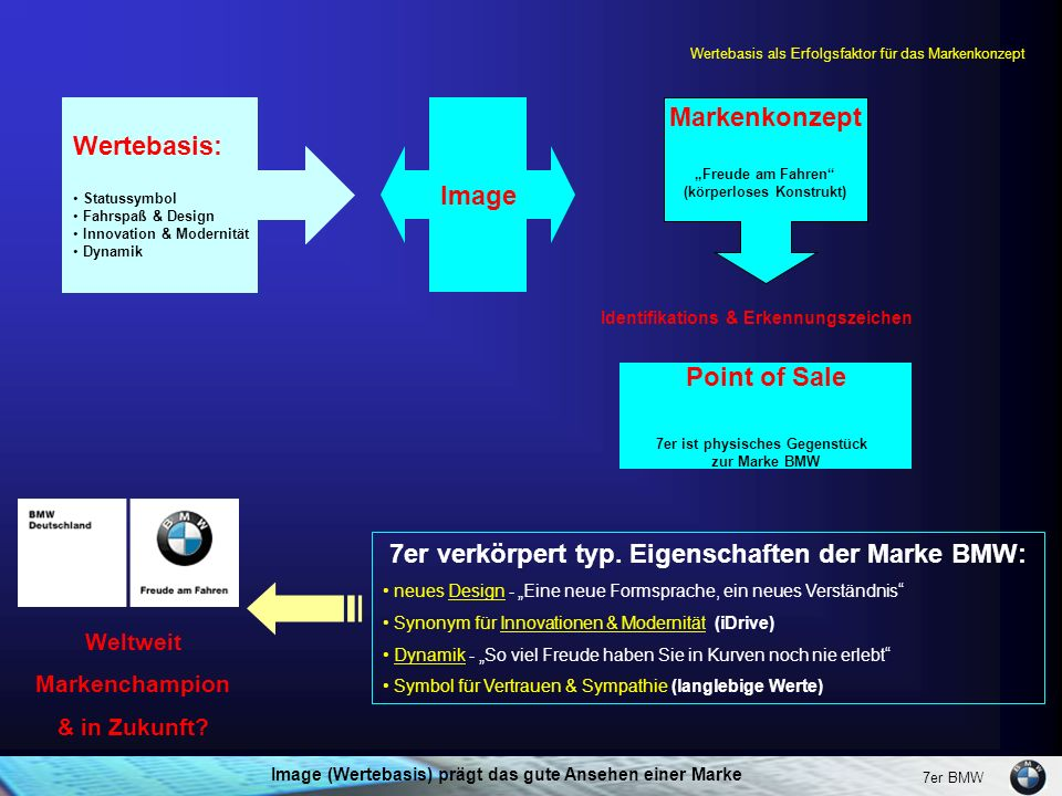 "7er BMW Wertebasis: Statussymbol Fahrspaß & Design Innovation & Modernität Dynamik Markenkonzept ""Freude am Fahren"" (körperloses Konstrukt) 7er verkör"