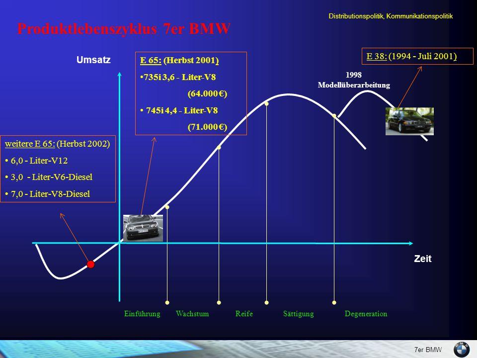7er BMW Distributionspolitik, Kommunikationspolitik Produktlebenszyklus 7er BMW Einführung Wachstum Reife Sättigung Degeneration Umsatz Zeit weitere E