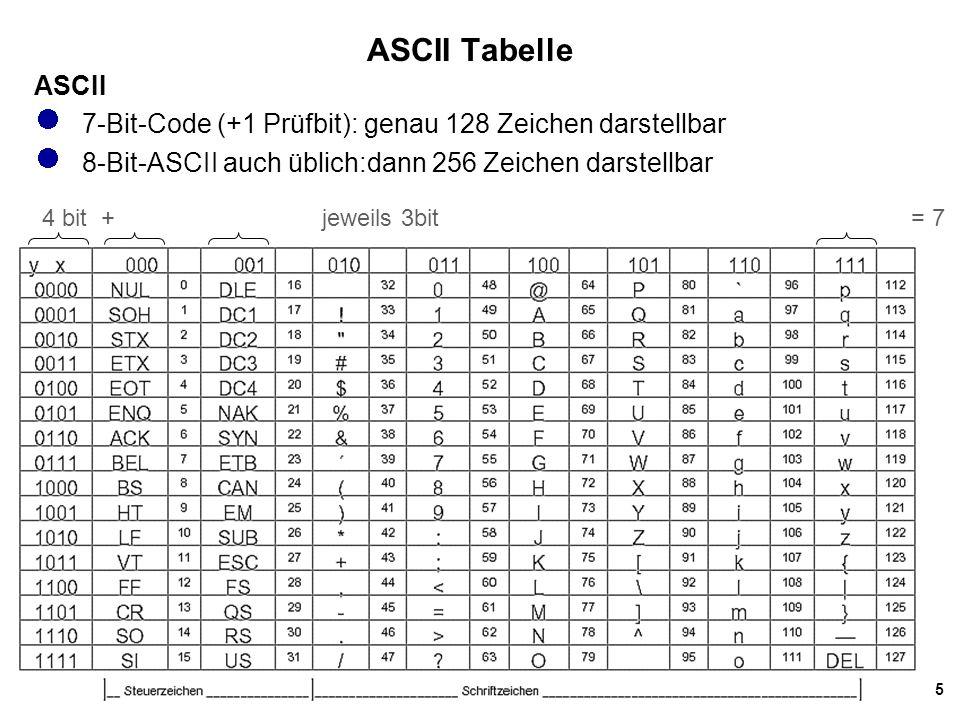 6 ASCII (2) Da der ASCII-Code zur Datenübertragung (Information Interchange) konzipiert wurde, dienen die ersten Zeichen, ASCII 0 bis ASCII 31 und ASCII 127, verschiedenen Signalisierungs- und Steuerungszwecken.