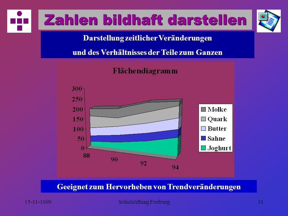 15-11-1999Schulstiftung Freiburg30 Zahlen bildhaft darstellen Darstellung von langfristiger Entwicklungen Darstellung vieler Datenpunkte Darstellung von Trends und generellen Entwicklungen