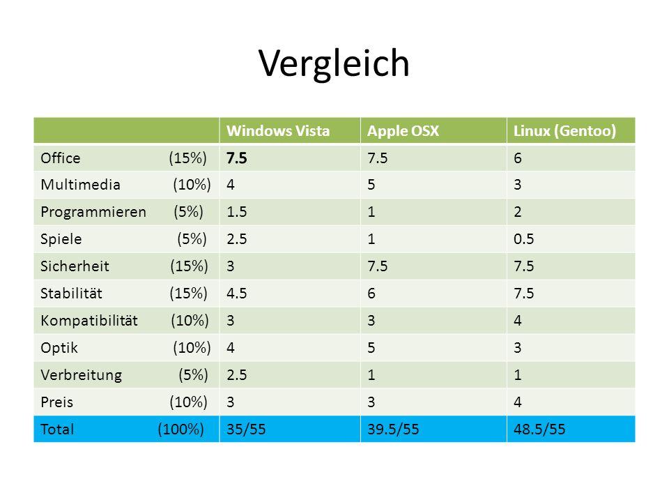 Vergleich Windows VistaApple OSXLinux (Gentoo) Office (15%)7.56 Multimedia (10%)453 Programmieren (5%)1.512 Spiele (5%)2.510.5 Sicherheit (15%)37.5 St