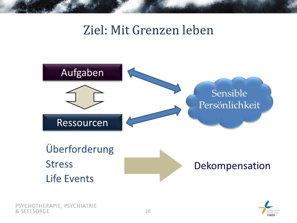 20 Dekompensation Aufgaben Ressourcen Überforderung Stress Life Events Ziel: Mit Grenzen leben Sensible Persönlichkeit