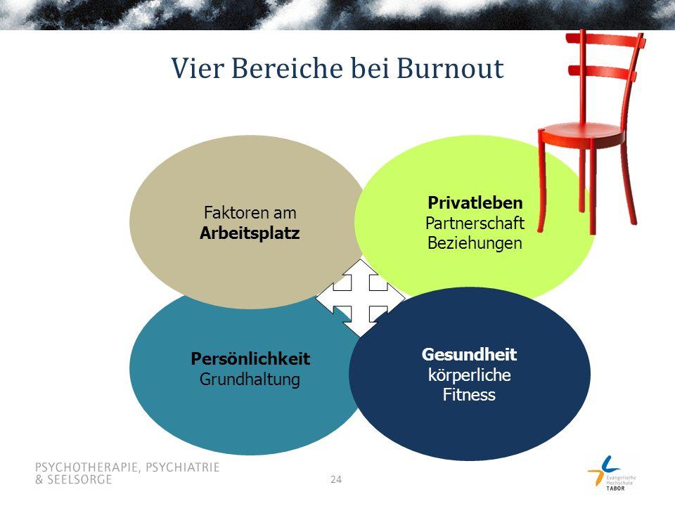24 Persönlichkeit Grundhaltung Faktoren am Arbeitsplatz Privatleben Partnerschaft Beziehungen Gesundheit körperliche Fitness Vier Bereiche bei Burnout