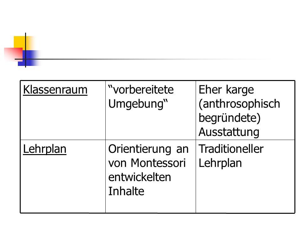 Eher karge (anthrosophisch begründete) Ausstattung vorbereitete Umgebung Klassenraum Traditioneller Lehrplan Orientierung an von Montessori entwickelten Inhalte Lehrplan