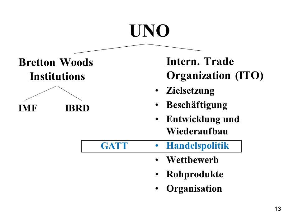 13 UNO Bretton Woods Institutions IMF IBRD Intern. Trade Organization (ITO) Zielsetzung Beschäftigung Entwicklung und Wiederaufbau Handelspolitik Wett