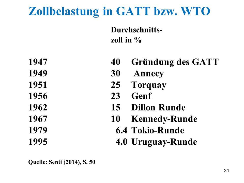 31 Zollbelastung in GATT bzw. WTO Durchschnitts- zoll in % 194740 Gründung des GATT 194930 Annecy 195125 Torquay 195623 Genf 196215 Dillon Runde 19671