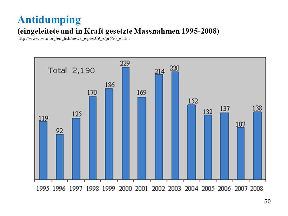 50 Antidumping (eingeleitete und in Kraft gesetzte Massnahmen 1995-2008) http://www.wto.org/english/news_e/pres09_e/pr556_e.htm