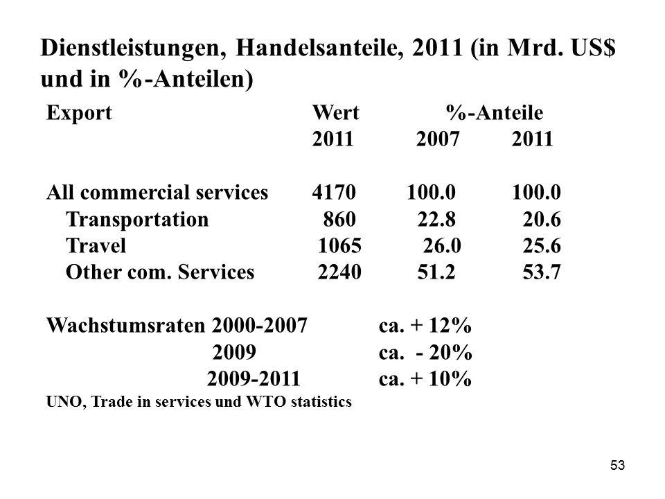 53 Dienstleistungen, Handelsanteile, 2011 (in Mrd. US$ und in %-Anteilen) Export Wert %-Anteile 2011 20072011 All commercial services4170 100.0100.0 T