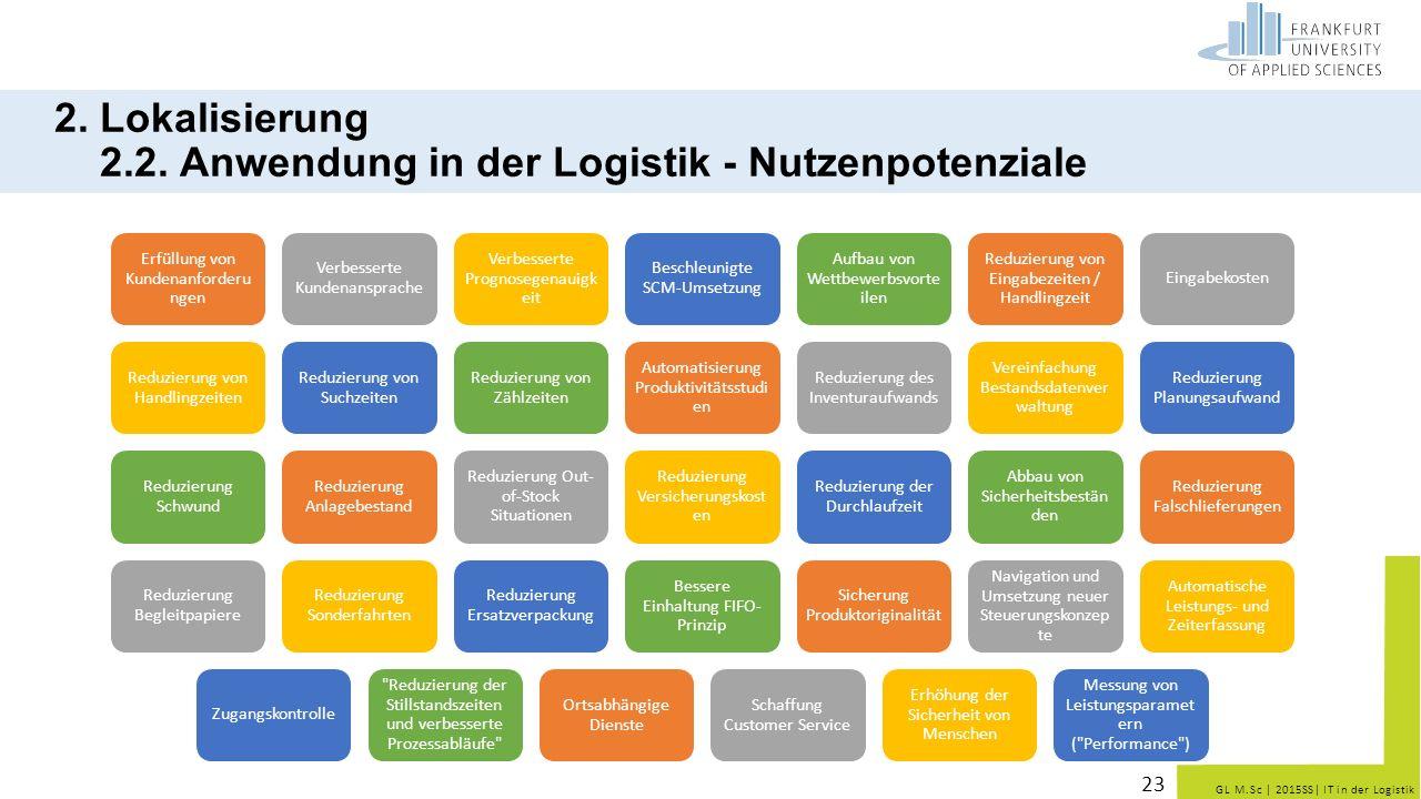 GL M.Sc   2015SS  IT in der Logistik 23 2. Lokalisierung 2.2. Anwendung in der Logistik - Nutzenpotenziale Erfüllung von Kundenanforderun gen Verbesse