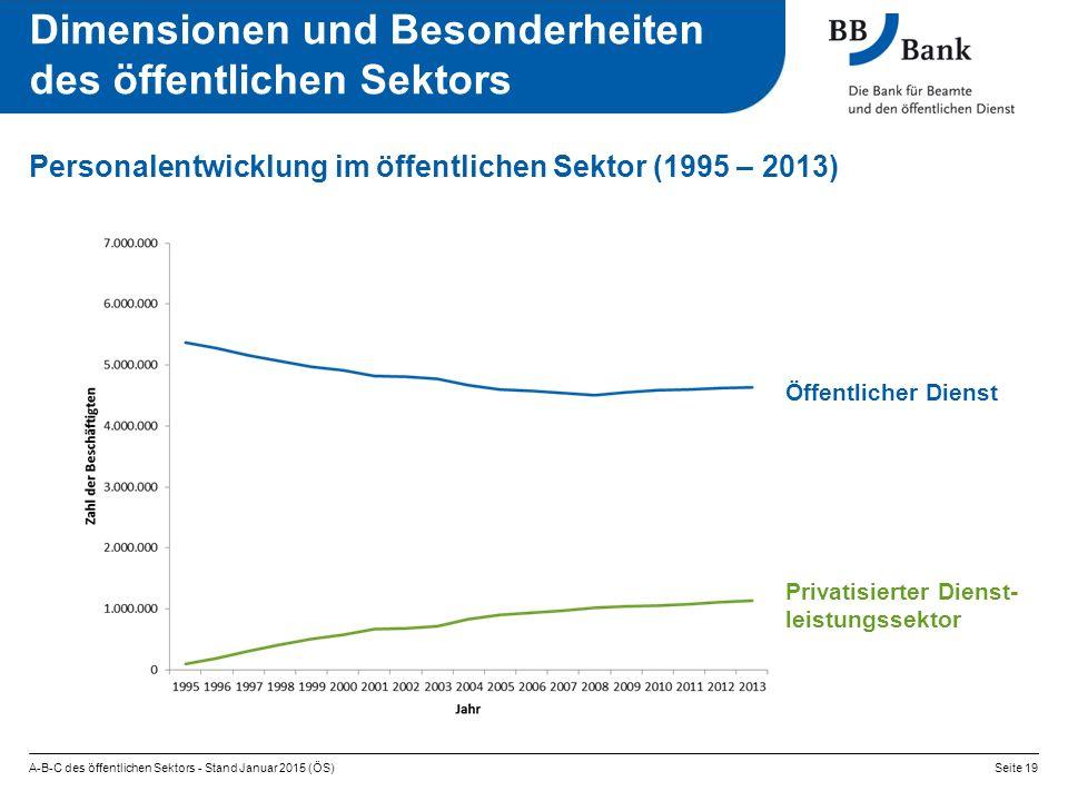 Personalentwicklung im öffentlichen Sektor (1995 – 2013) A-B-C des öffentlichen Sektors - Stand Januar 2015 (ÖS)Seite 19 Dimensionen und Besonderheite