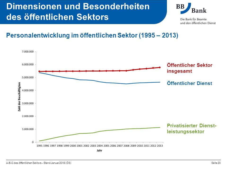 Personalentwicklung im öffentlichen Sektor (1995 – 2013) A-B-C des öffentlichen Sektors - Stand Januar 2015 (ÖS)Seite 20 Dimensionen und Besonderheite