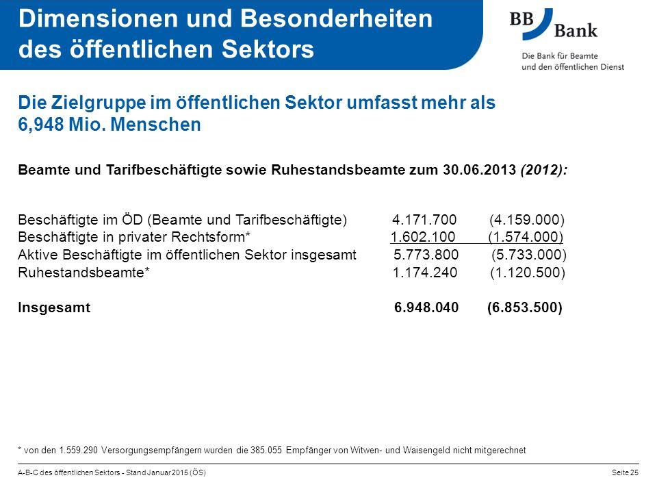 Die Zielgruppe im öffentlichen Sektor umfasst mehr als 6,948 Mio.