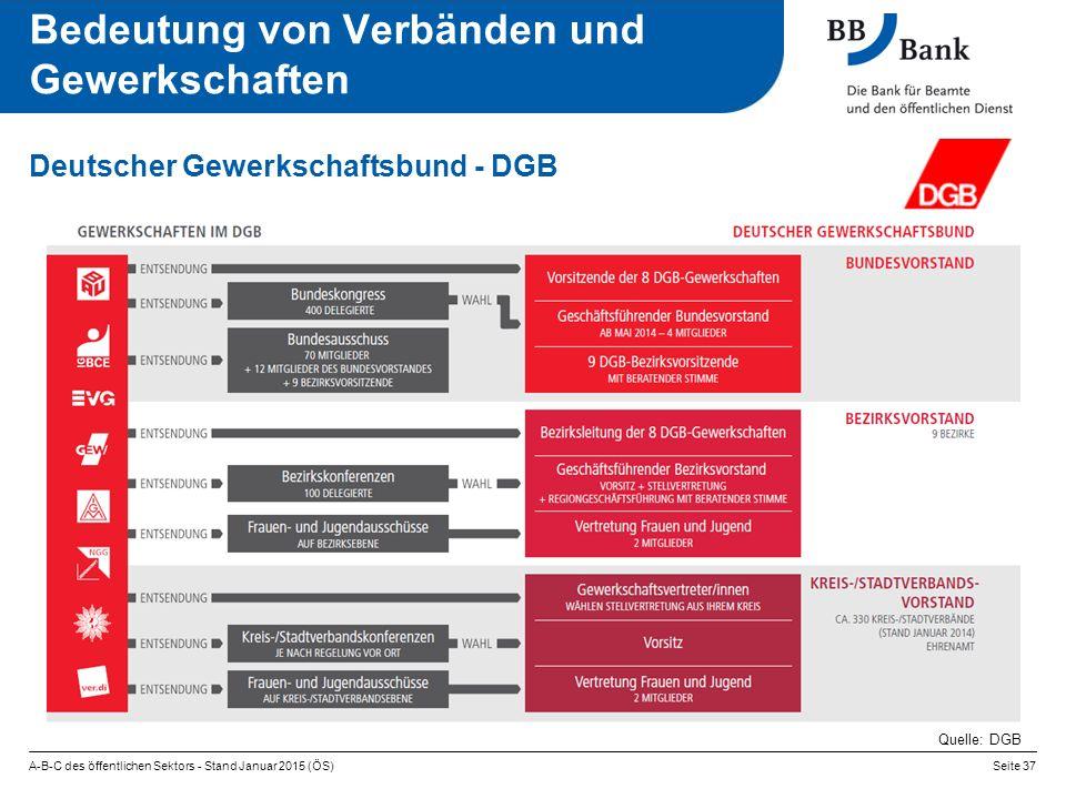 A-B-C des öffentlichen Sektors - Stand Januar 2015 (ÖS)Seite 37 Deutscher Gewerkschaftsbund - DGB Quelle: DGB Bedeutung von Verbänden und Gewerkschaft