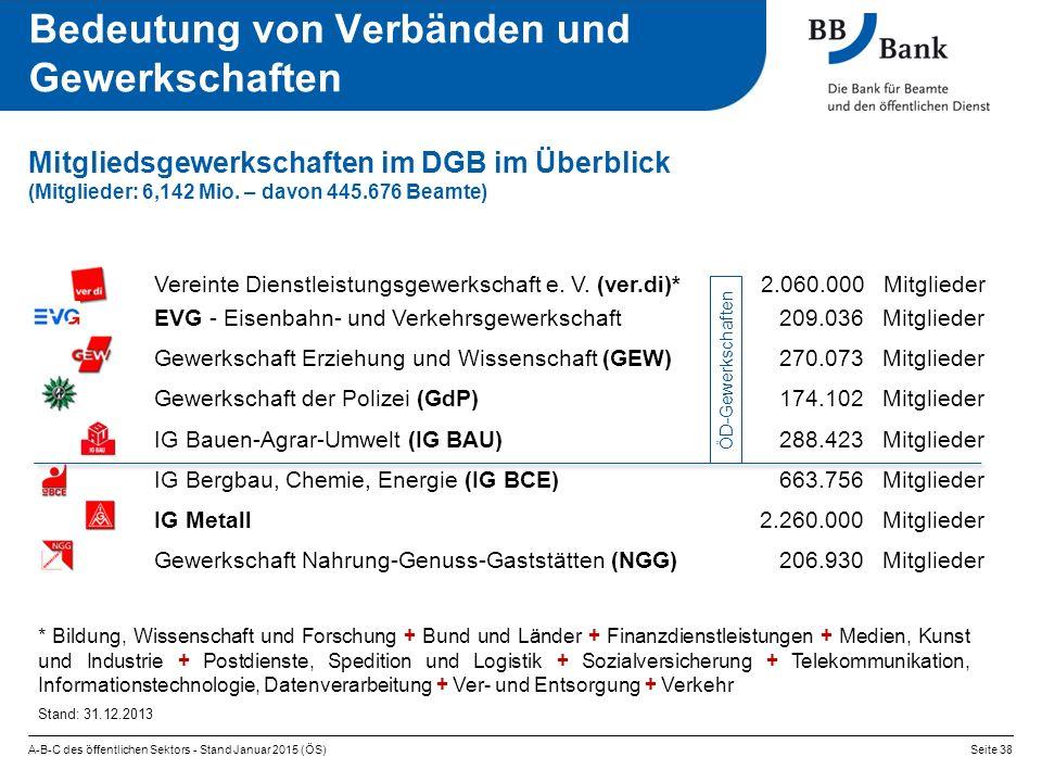 A-B-C des öffentlichen Sektors - Stand Januar 2015 (ÖS)Seite 38 Mitgliedsgewerkschaften im DGB im Überblick (Mitglieder: 6,142 Mio. – davon 445.676 Be
