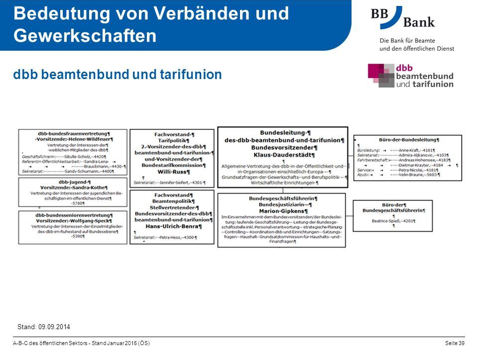 A-B-C des öffentlichen Sektors - Stand Januar 2015 (ÖS)Seite 39 dbb beamtenbund und tarifunion Bedeutung von Verbänden und Gewerkschaften Stand: 09.09.2014