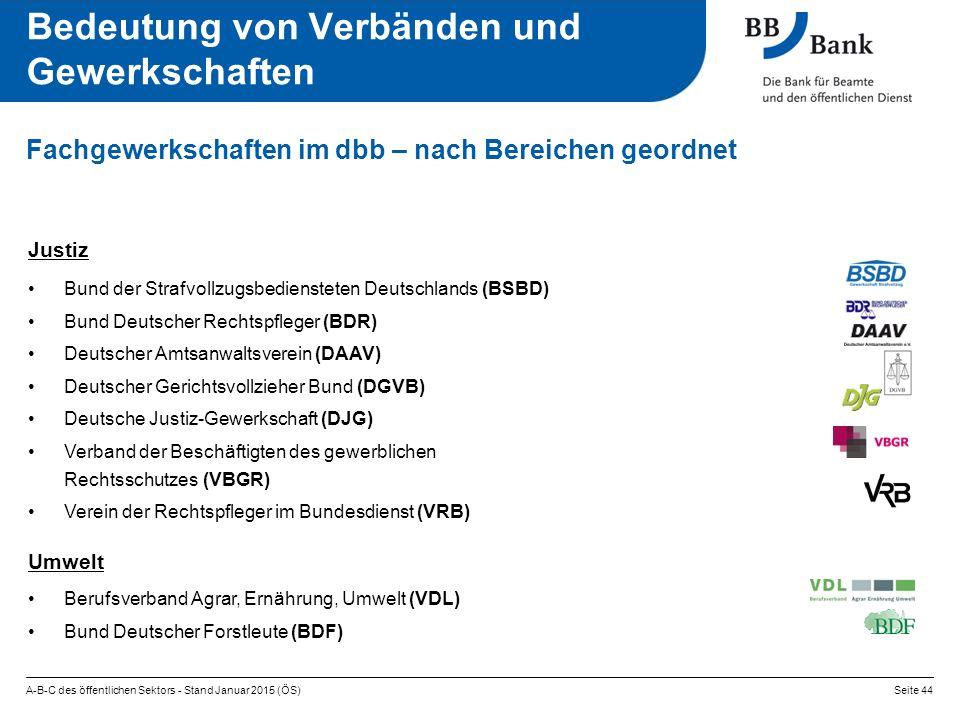 A-B-C des öffentlichen Sektors - Stand Januar 2015 (ÖS)Seite 44 Fachgewerkschaften im dbb – nach Bereichen geordnet Bedeutung von Verbänden und Gewerkschaften Justiz Bund der Strafvollzugsbediensteten Deutschlands (BSBD) Bund Deutscher Rechtspfleger (BDR) Deutscher Amtsanwaltsverein (DAAV) Deutscher Gerichtsvollzieher Bund (DGVB) Deutsche Justiz-Gewerkschaft (DJG) Verband der Beschäftigten des gewerblichen Rechtsschutzes (VBGR) Verein der Rechtspfleger im Bundesdienst (VRB) Umwelt Berufsverband Agrar, Ernährung, Umwelt (VDL) Bund Deutscher Forstleute (BDF)