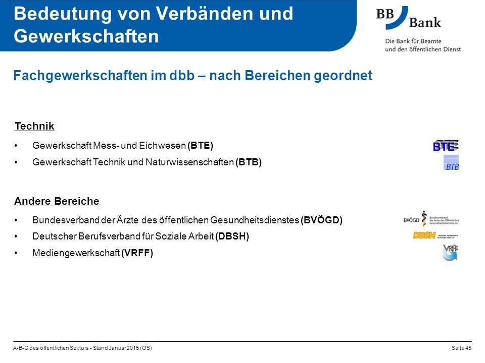 A-B-C des öffentlichen Sektors - Stand Januar 2015 (ÖS)Seite 45 Fachgewerkschaften im dbb – nach Bereichen geordnet Technik Gewerkschaft Mess- und Eichwesen (BTE) Gewerkschaft Technik und Naturwissenschaften (BTB) Andere Bereiche Bundesverband der Ärzte des öffentlichen Gesundheitsdienstes (BVÖGD) Deutscher Berufsverband für Soziale Arbeit (DBSH) Mediengewerkschaft (VRFF) Bedeutung von Verbänden und Gewerkschaften