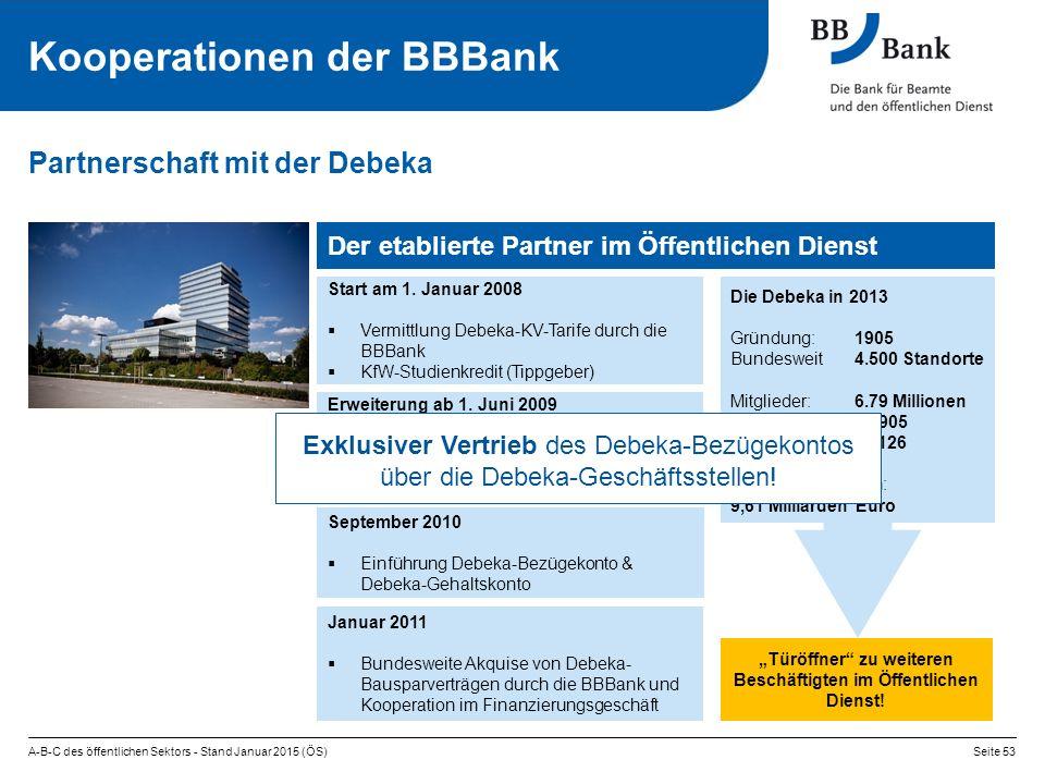 Die Debeka in 2013 Gründung: 1905 Bundesweit 4.500 Standorte Mitglieder: 6.79 Millionen Beschäftigte: 16.905 Auszubildende: 2.126 Beitragseinnahmen: 9,61 Milliarden Euro A-B-C des öffentlichen Sektors - Stand Januar 2015 (ÖS)Seite 53 Partnerschaft mit der Debeka Start am 1.