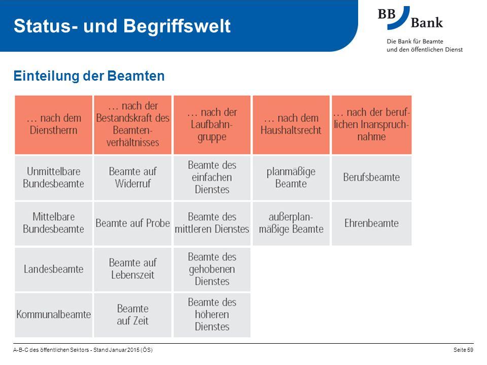 Einteilung der Beamten A-B-C des öffentlichen Sektors - Stand Januar 2015 (ÖS)Seite 59 Status- und Begriffswelt
