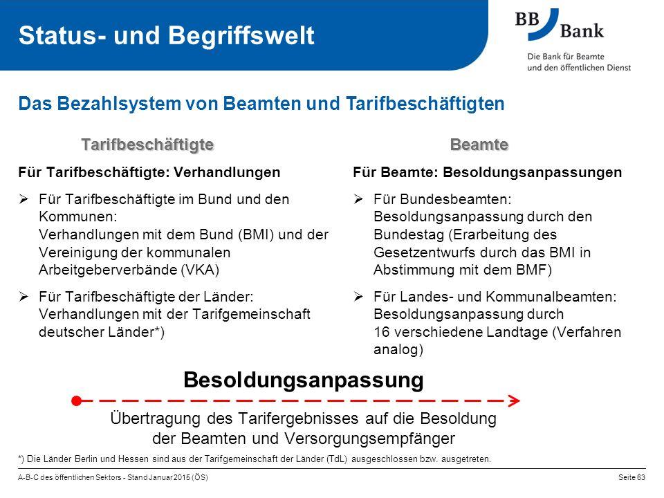 Das Bezahlsystem von Beamten und Tarifbeschäftigten A-B-C des öffentlichen Sektors - Stand Januar 2015 (ÖS)Seite 63 Tarifbeschäftigte Tarifbeschäftigte Für Tarifbeschäftigte: Verhandlungen  Für Tarifbeschäftigte im Bund und den Kommunen: Verhandlungen mit dem Bund (BMI) und der Vereinigung der kommunalen Arbeitgeberverbände (VKA)  Für Tarifbeschäftigte der Länder: Verhandlungen mit der Tarifgemeinschaft deutscher Länder*) Beamte Beamte Für Beamte: Besoldungsanpassungen  Für Bundesbeamten: Besoldungsanpassung durch den Bundestag (Erarbeitung des Gesetzentwurfs durch das BMI in Abstimmung mit dem BMF)  Für Landes- und Kommunalbeamten: Besoldungsanpassung durch 16 verschiedene Landtage (Verfahren analog) Besoldungsanpassung Übertragung des Tarifergebnisses auf die Besoldung der Beamten und Versorgungsempfänger *) Die Länder Berlin und Hessen sind aus der Tarifgemeinschaft der Länder (TdL) ausgeschlossen bzw.