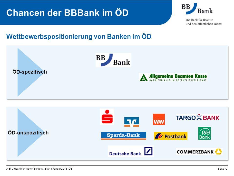 Chancen der BBBank im ÖD Wettbewerbspositionierung von Banken im ÖD A-B-C des öffentlichen Sektors - Stand Januar 2015 (ÖS)Seite 72 ÖD-spezifisch ÖD-unspezifisch