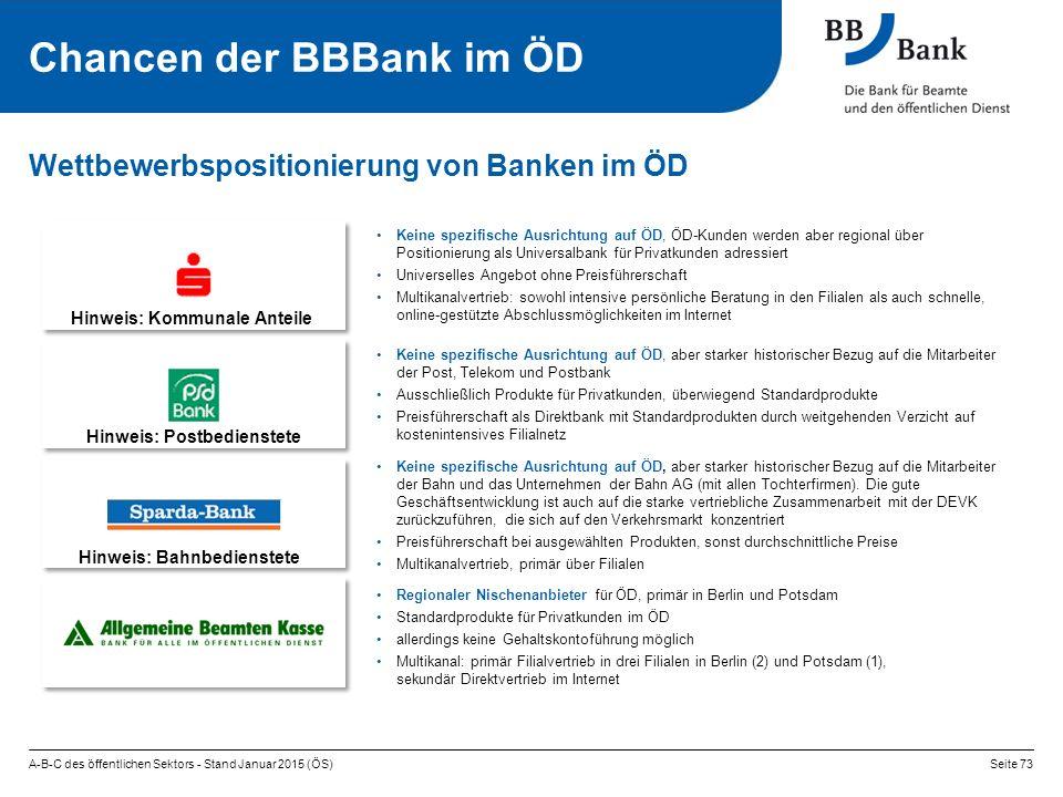 Wettbewerbspositionierung von Banken im ÖD Hinweis: Kommunale Anteile Hinweis: Postbedienstete Hinweis: Bahnbedienstete Keine spezifische Ausrichtung