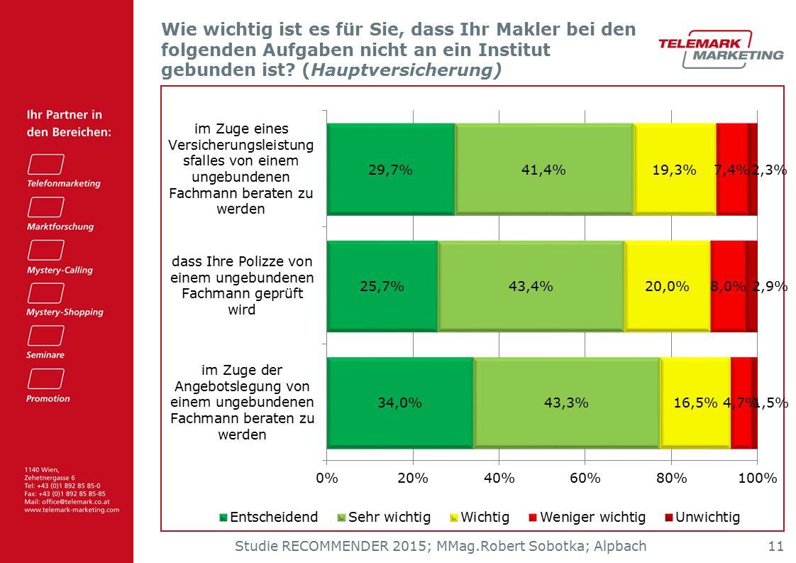 Studie RECOMMENDER 2015; MMag.Robert Sobotka; Alpbach 11 Wie wichtig ist es für Sie, dass Ihr Makler bei den folgenden Aufgaben nicht an ein Institut