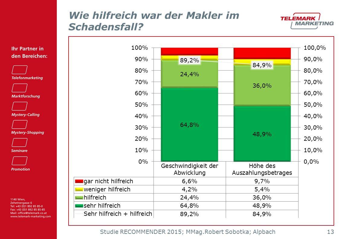 Studie RECOMMENDER 2015; MMag.Robert Sobotka; Alpbach 13 Wie hilfreich war der Makler im Schadensfall?