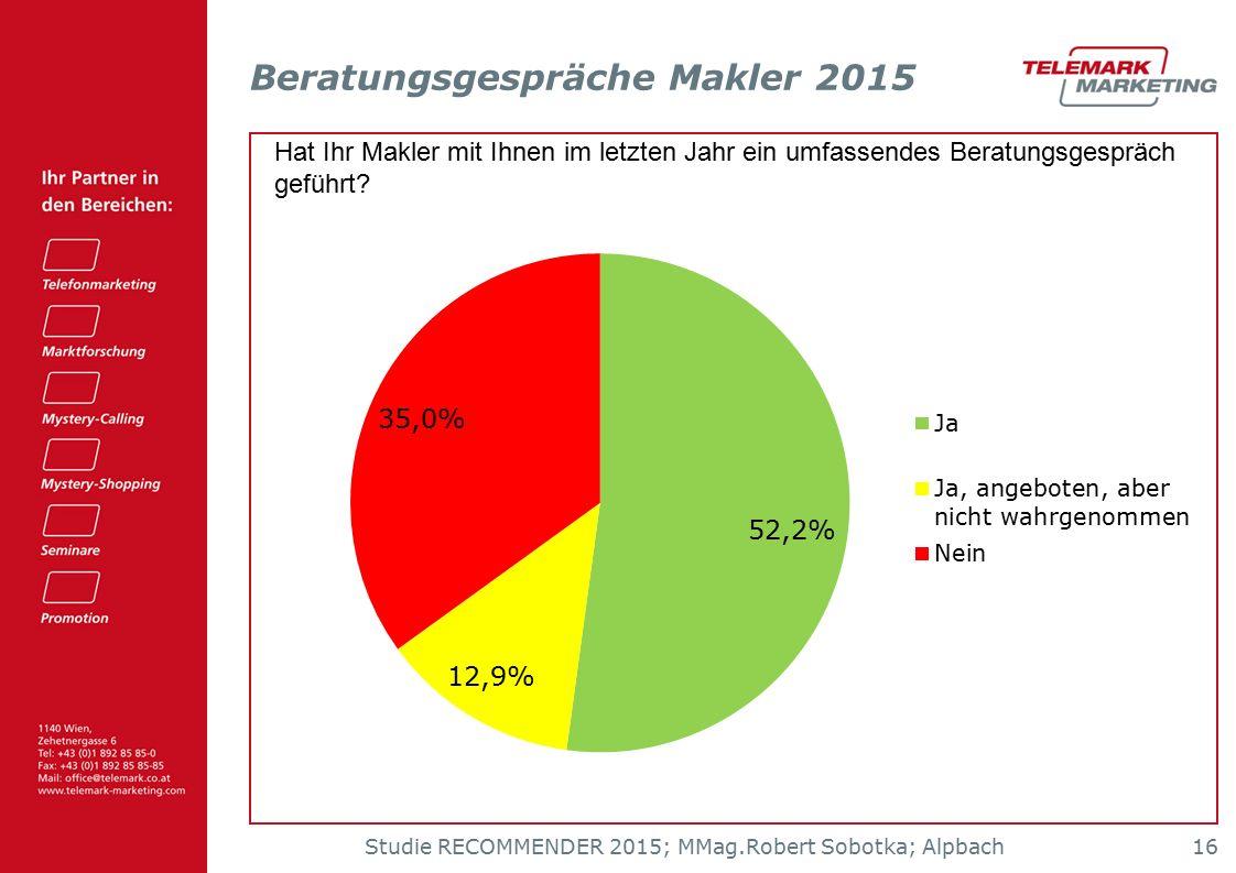 Studie RECOMMENDER 2015; MMag.Robert Sobotka; Alpbach 16 Beratungsgespräche Makler 2015 Hat Ihr Makler mit Ihnen im letzten Jahr ein umfassendes Beratungsgespräch geführt?