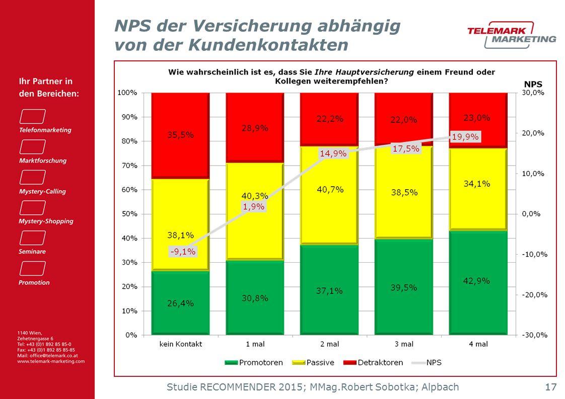 Studie RECOMMENDER 2015; MMag.Robert Sobotka; Alpbach 17 NPS der Versicherung abhängig von der Kundenkontakten