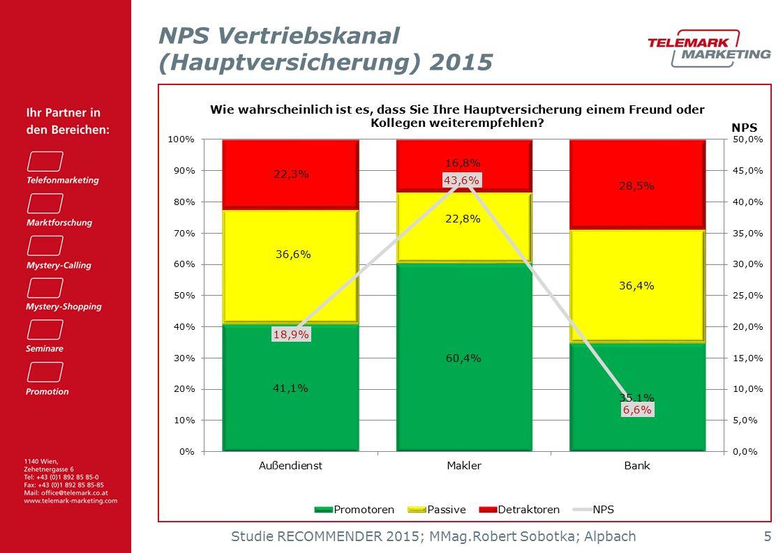 Studie RECOMMENDER 2015; MMag.Robert Sobotka; Alpbach 5 NPS Vertriebskanal (Hauptversicherung) 2015 Wie wahrscheinlich ist es, dass Sie Ihre Hauptversicherung einem Freund oder Kollegen weiterempfehlen?