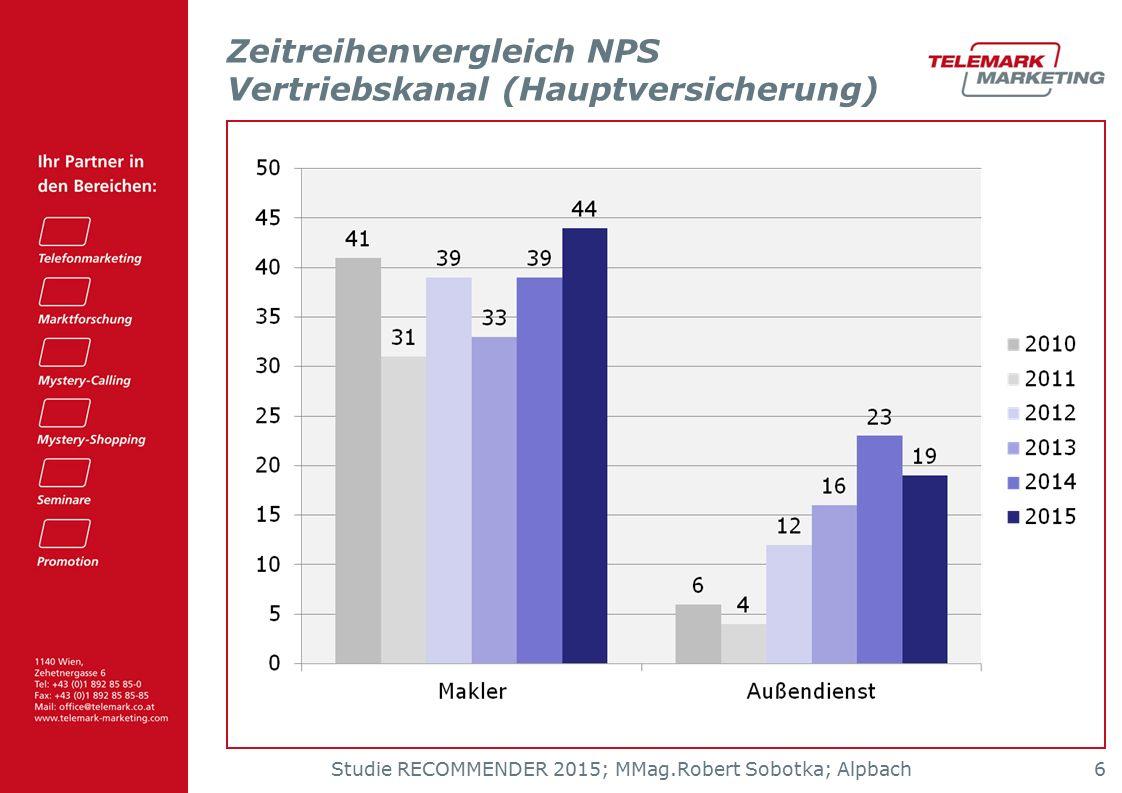 Studie RECOMMENDER 2015; MMag.Robert Sobotka; Alpbach 6 Zeitreihenvergleich NPS Vertriebskanal (Hauptversicherung)