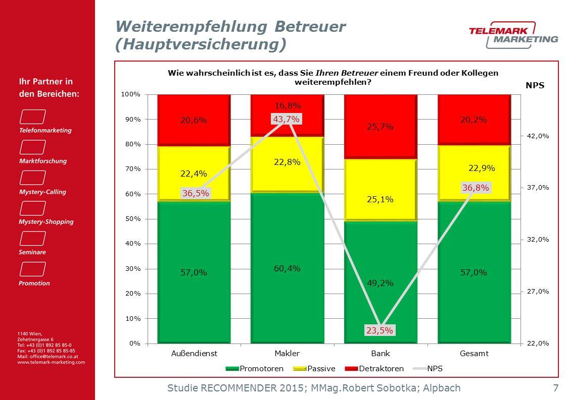 Studie RECOMMENDER 2015; MMag.Robert Sobotka; Alpbach 7 Weiterempfehlung Betreuer (Hauptversicherung)