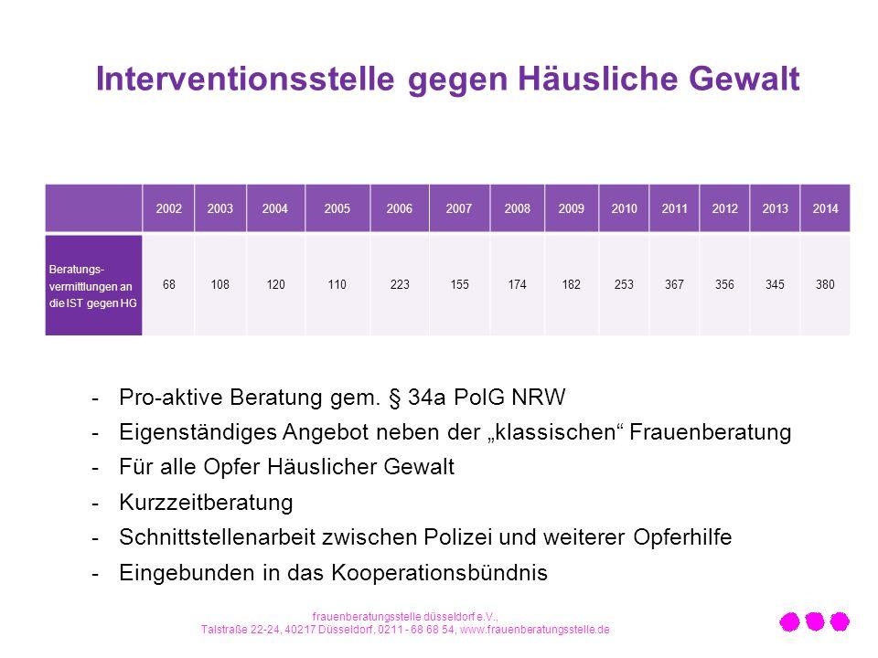 Interventionsstelle gegen Häusliche Gewalt 2002200320042005200620072008200920102011201220132014 Beratungs- vermittlungen an die IST gegen HG 68108120110223155174182253367356345380 -Pro-aktive Beratung gem.