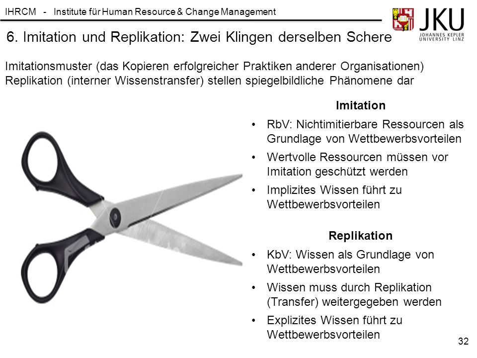 IHRCM - Institute für Human Resource & Change Management 32 6. Imitation und Replikation: Zwei Klingen derselben Schere Imitationsmuster (das Kopieren