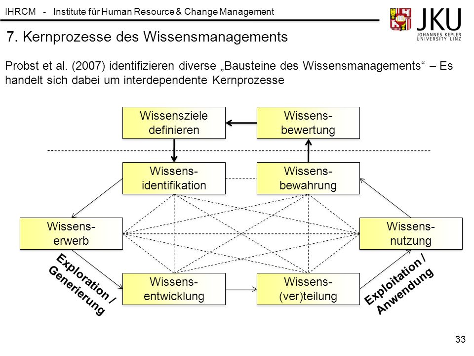 "IHRCM - Institute für Human Resource & Change Management 33 7. Kernprozesse des Wissensmanagements Probst et al. (2007) identifizieren diverse ""Bauste"