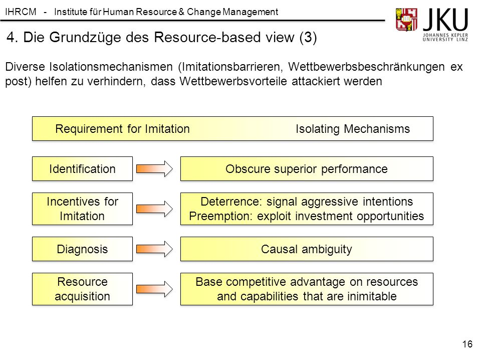 IHRCM - Institute für Human Resource & Change Management 16 Diverse Isolationsmechanismen (Imitationsbarrieren, Wettbewerbsbeschränkungen ex post) hel