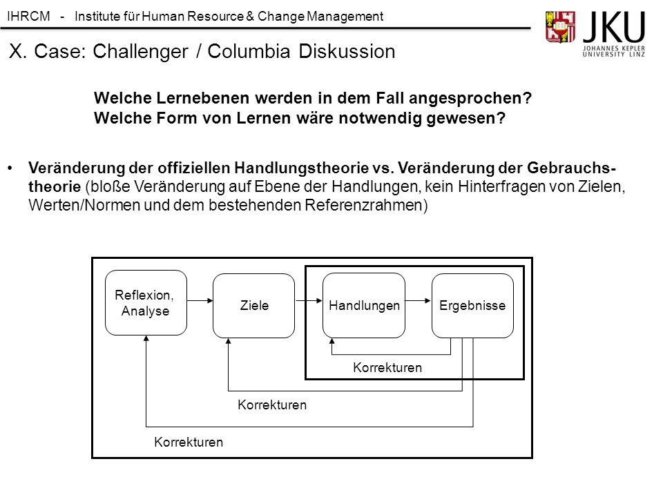 IHRCM - Institute für Human Resource & Change Management X. Case: Challenger / Columbia Diskussion Welche Lernebenen werden in dem Fall angesprochen?