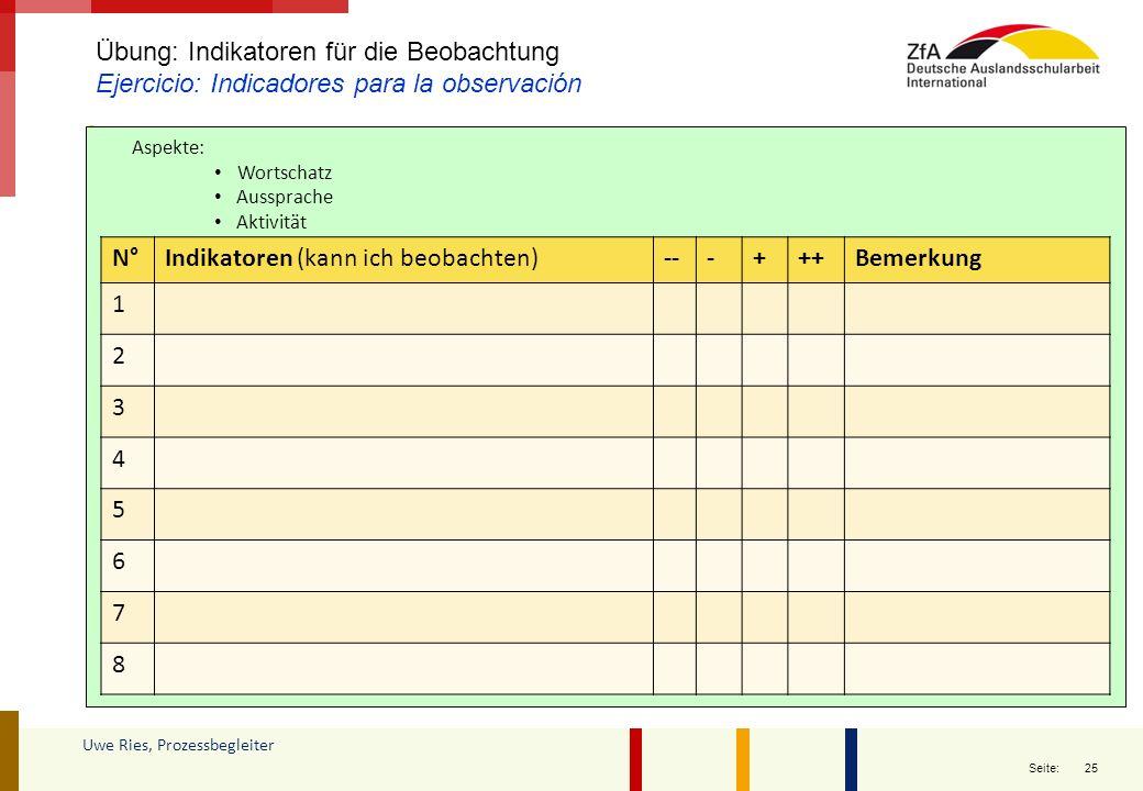 25 Seite: Uwe Ries, Prozessbegleiter Übung: Indikatoren für die Beobachtung Ejercicio: Indicadores para la observación N°Indikatoren (kann ich beobach