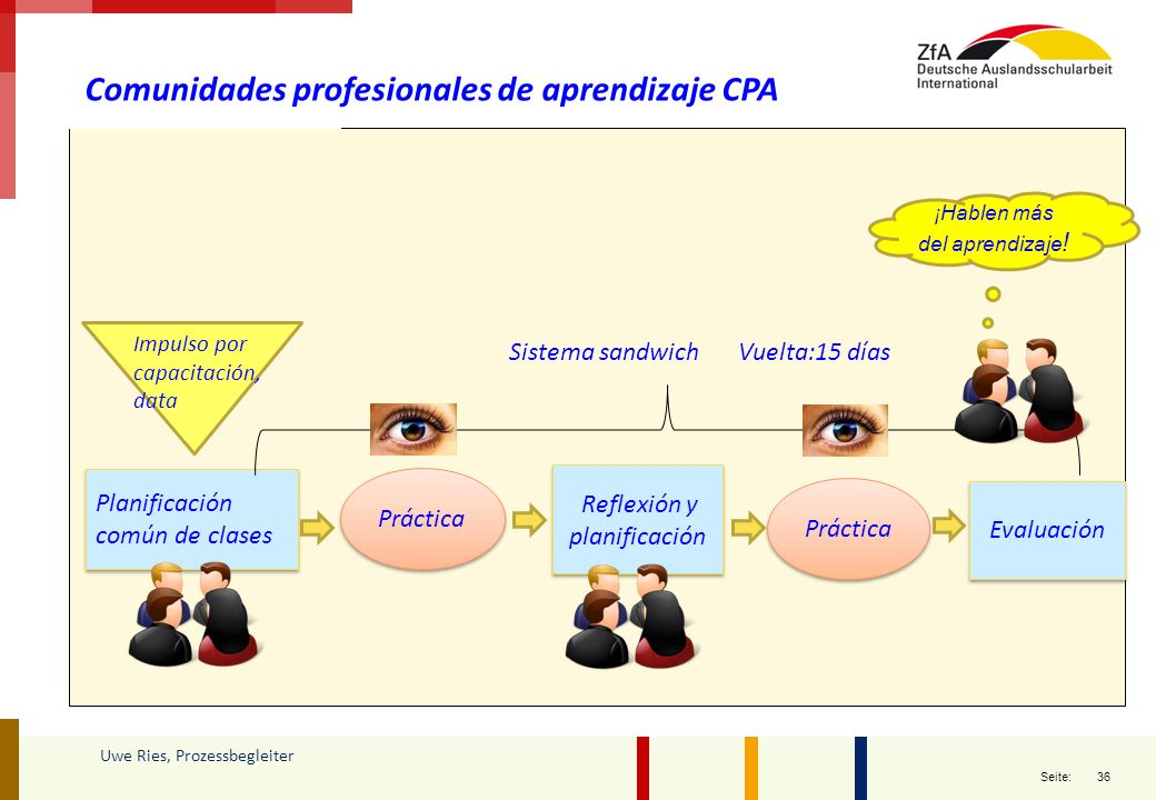 36 Seite: Uwe Ries, Prozessbegleiter Comunidades profesionales de aprendizaje CPA Planificación común de clases Práctica Reflexión y planificación Prá