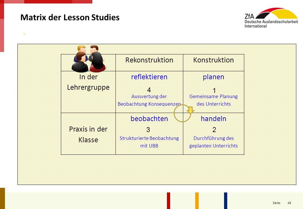 49 Seite: Matrix der Lesson Studies RekonstruktionKonstruktion In der Lehrergruppe reflektieren Auswertung der Beobachtung Konsequenzen planen Gemeins