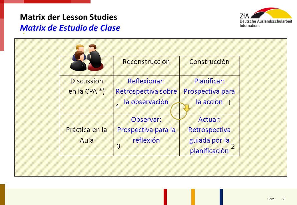50 Seite: Matrix der Lesson Studies Matrix de Estudio de Clase ReconstrucciónConstrucciòn Discussion en la CPA *) Reflexionar: Retrospectiva sobre la