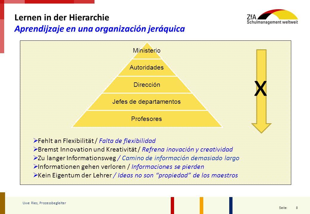8 Seite: Lernen in der Hierarchie Aprendijzaje en una organización jeráquica Ministerio Autoridades Dirección Jefes de departamentos Profesores  Fehl